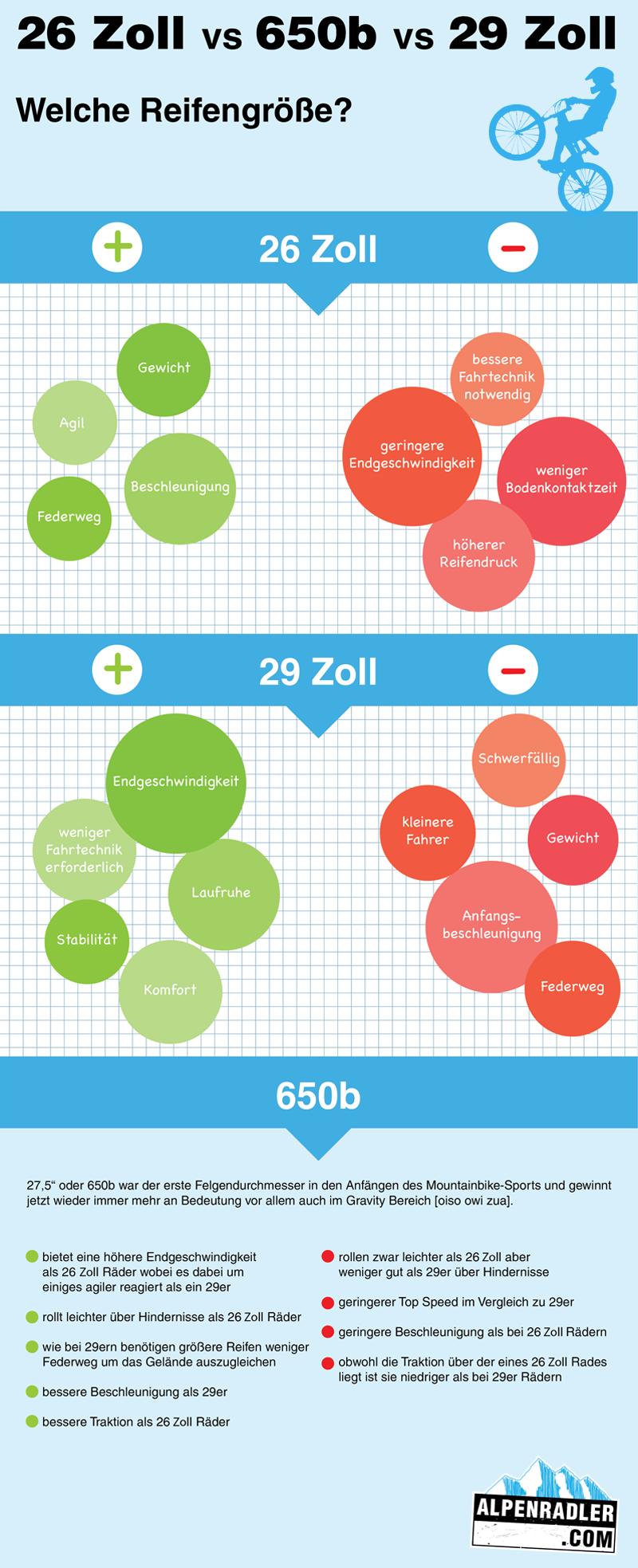 Infografik 26 Zoll vs 650b vs 29 Zoll